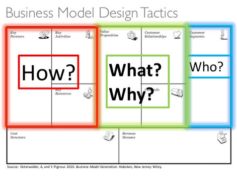 Start-Up Series: Business Model Canvas - Develop Your Business Plan