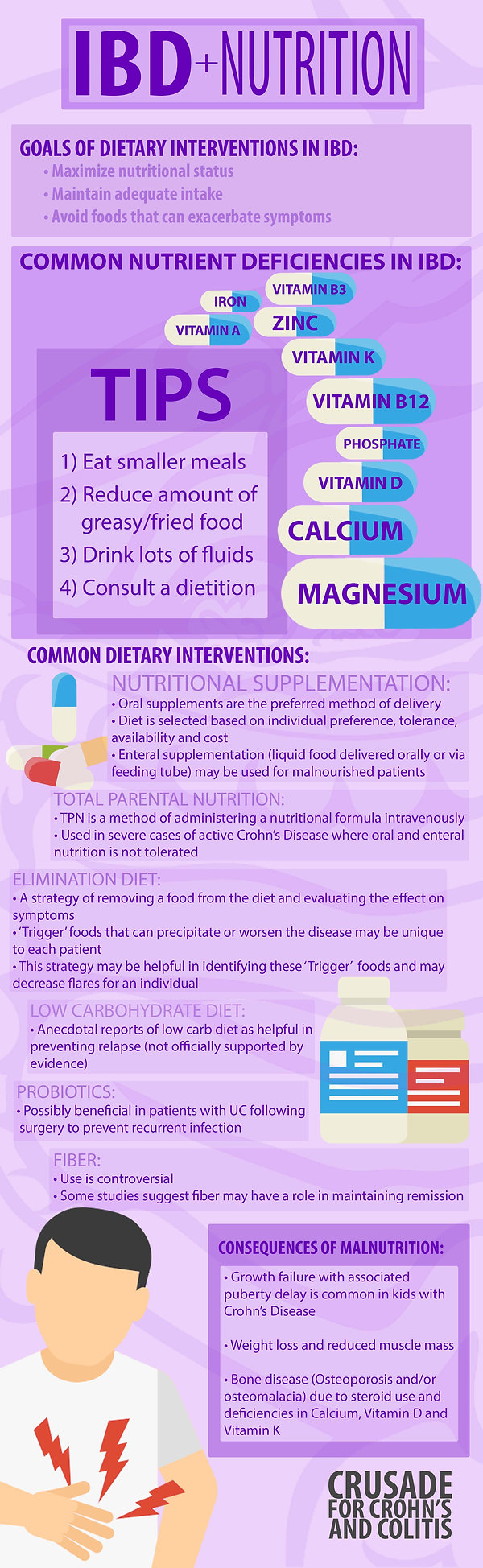 Nutrition & IBD Infographic
