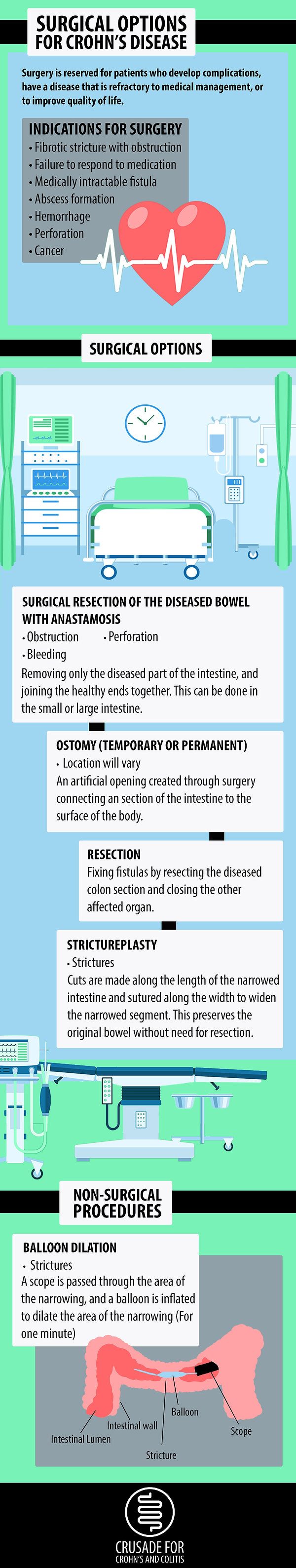 Surgical Options fo CD Infographic