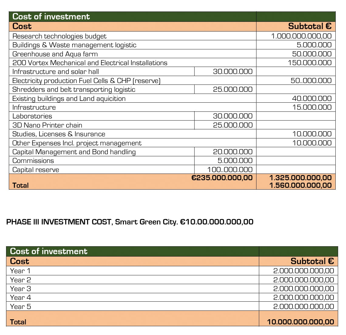 Investment cost details