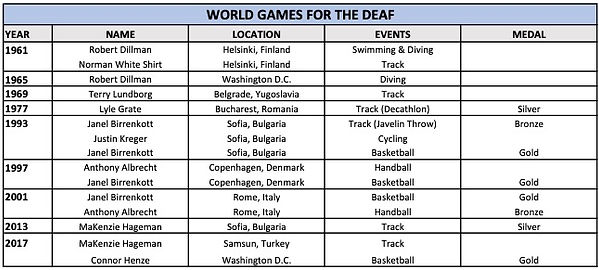 World Games for the Deaf.jpg