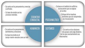 Ámbitos de la psicología clínica