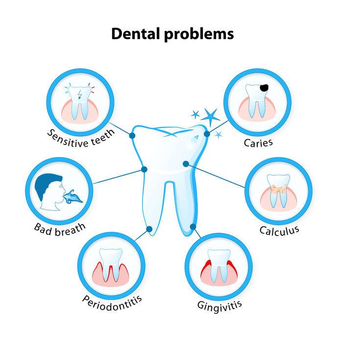 scheme of what dental problems exist