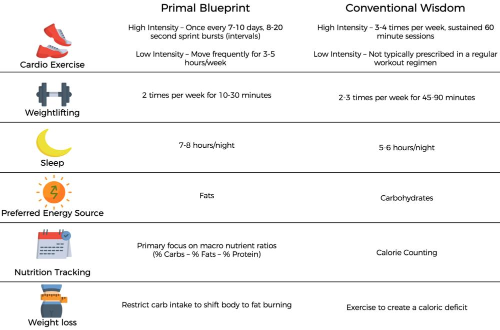 Primal Blueprint vs Conventional Wisdom