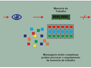 A Ergonomia e a Engenharia Psicológica (ergonomia cognitiva)