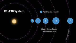 التعهد الجماعي الفلكي: العلماء الهواة يكتشفون كواكب صخرية جديدة في الرنين