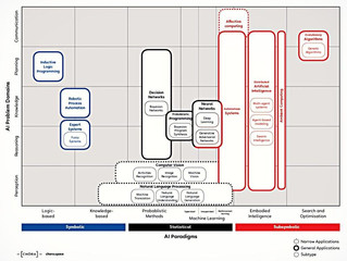 خريطة المعرفة للذكاء الاصطناعي: كيفية تصنيف تقنيات الذكاء الاصطناعي