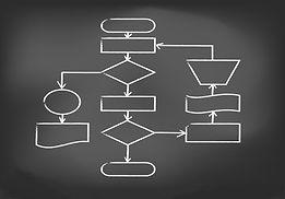Modelagem de Processos, BPM, Splenda IT, TI