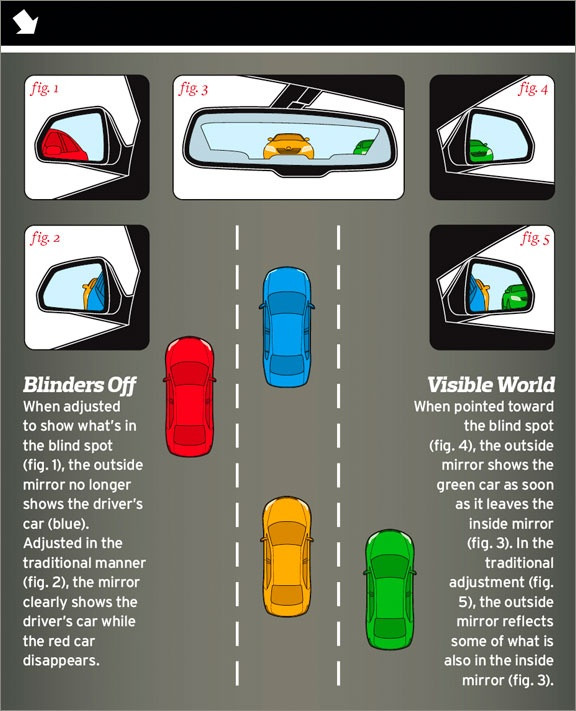 A colorful graphic depicting mirror adjustments necessary to eliminate driver blindspots