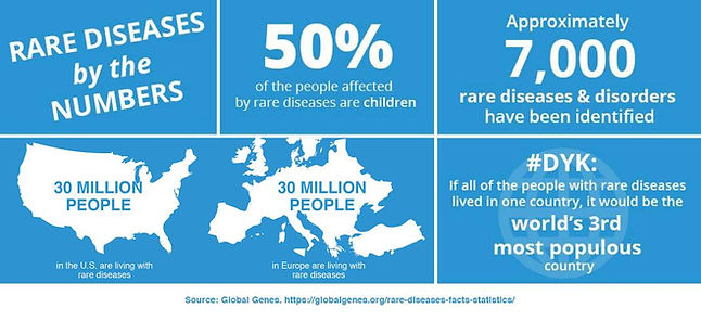 Global Genes Stats on Rare Disease