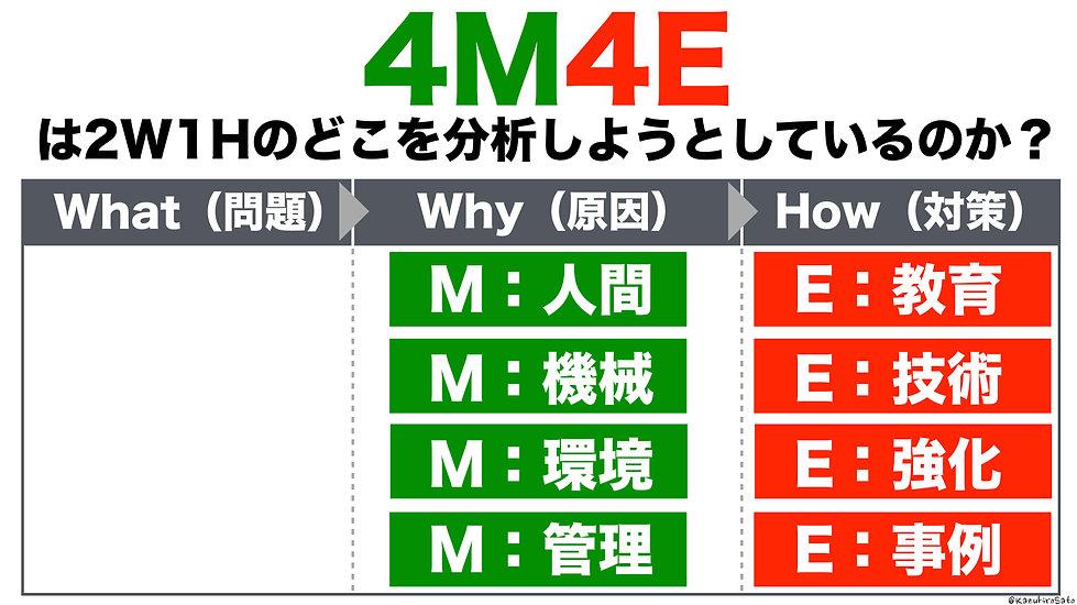 4M4Eは2W1Hの原因と対策の部分を考えている