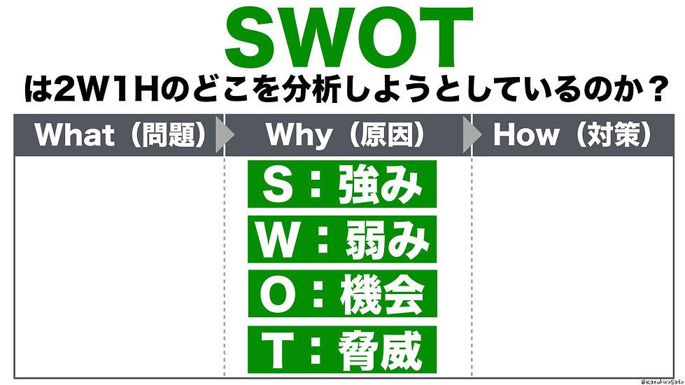 SWOTは2W1Hの原因の部分を考えている