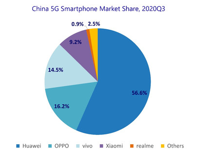 China's Smartphone Market Dropped 14.3% in Q3 2020 Under Soft Demand and Delayed ProductAvailability