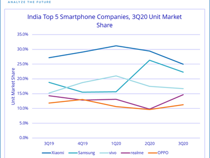 India's Smartphone Market Registers Double-digit Growth as it Rebounds from a Sluggish H1'20