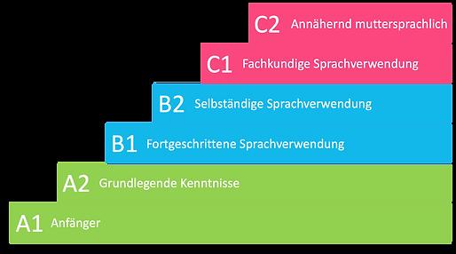 Europäischer_Referenzrahmen_Simple.png