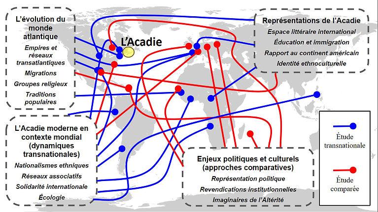Graphique_-_Thèmes_de_recherche.jpg