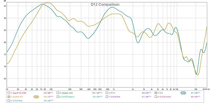 D12 Comparison