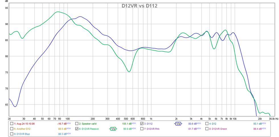 D12VR vs D112