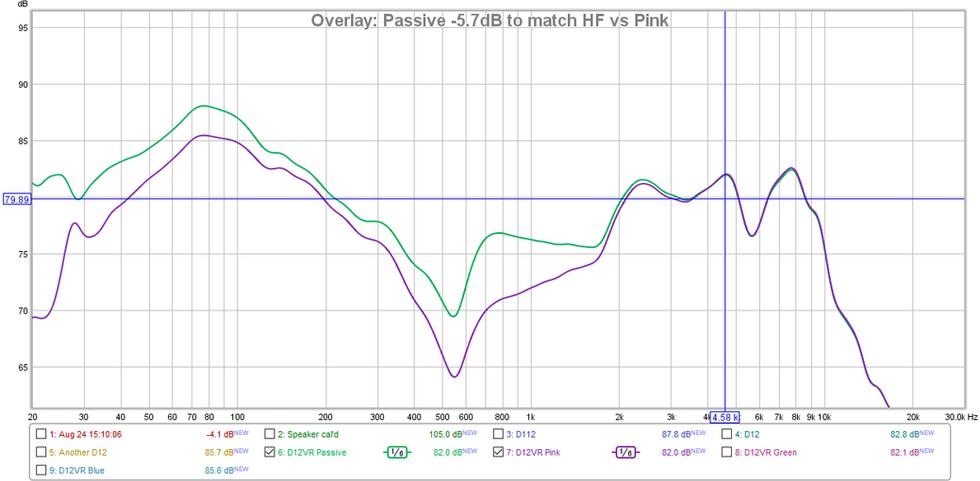 D12VR Passive vs Pink