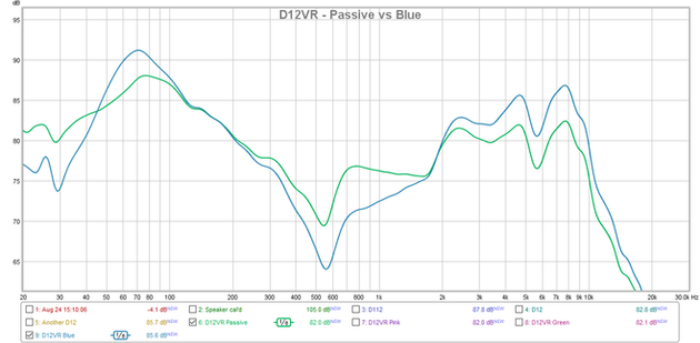 D12VR Passive vs Blue