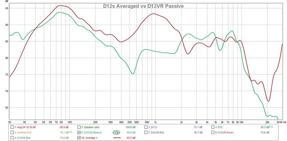 D12s vs D12VR