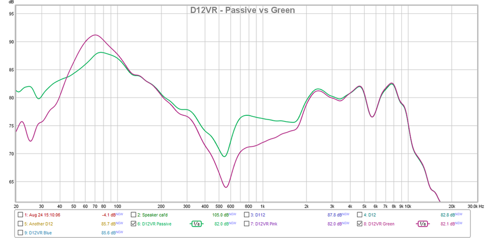 D12VR Passive vs Green