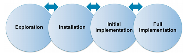 static image of stages of implementation science