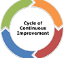 clockwise, large uni-directional arrows to show the continuous improvement cycle