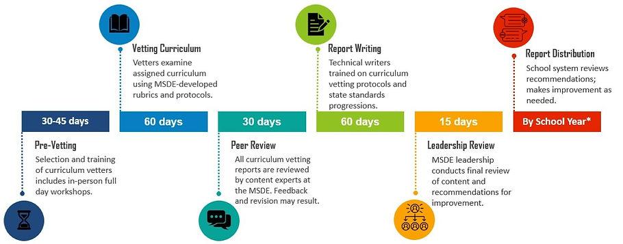 updated curriculum vetting process_edite