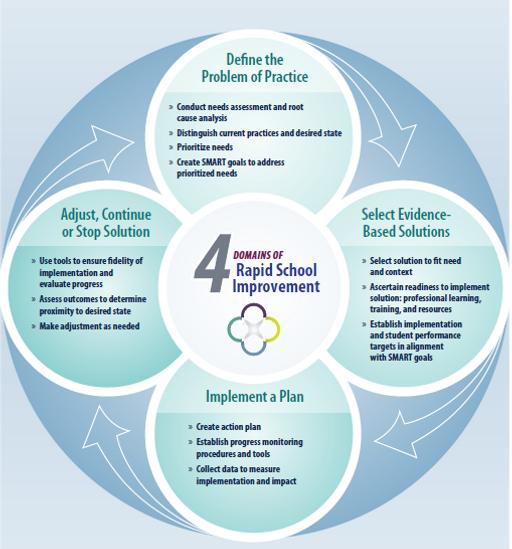 4 Domains of Rapid School Improvemen