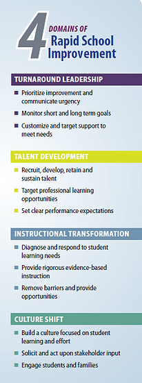 4 Domains of Rapid School Improvement