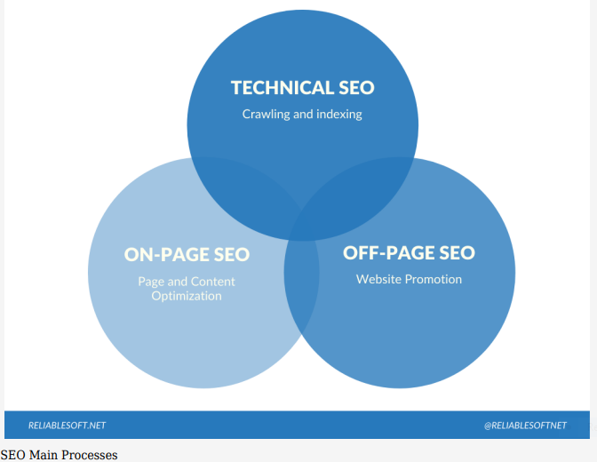 SEO Main Processes