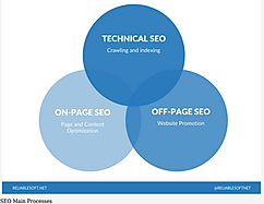 seo processes: technical, on-page, off-page