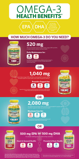 Omega-3 Infographic Page 2