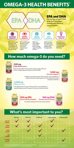 Omega-3 Infographic Page 1