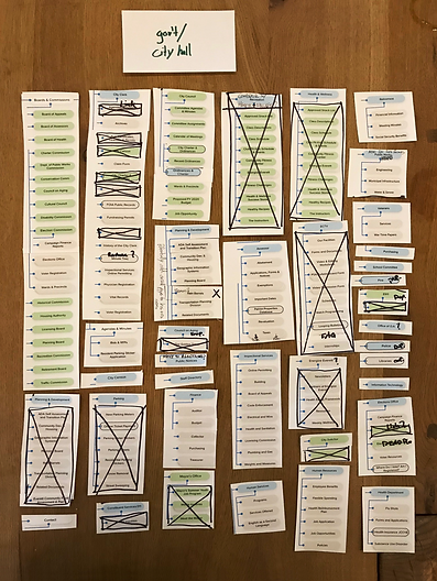 Card sorting exercise to reorganize the information architecture