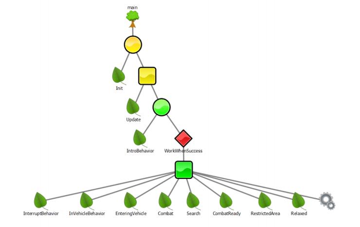 theHunter Call of the Wild - Animal AI Video Game Designer Article - Behavior Trees