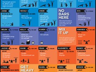 Conheça os principais Benchmarks do CrossFit
