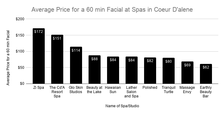 Cost for facial in Cd'A