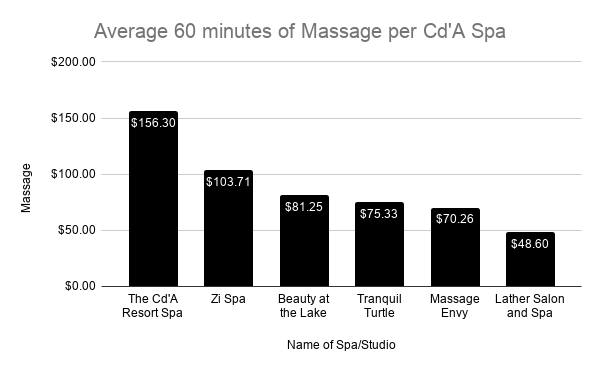 Average Cost of 60 minute massage in Cd'A