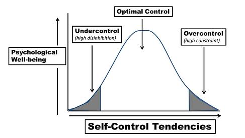 Self-Control-Graph-Quadratic.png