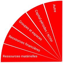 Facette_organisation_de_l'école_COPIL.P