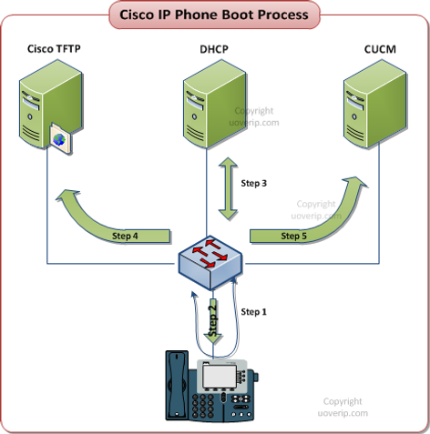 Cisco Cme Sip Phone Not Registering