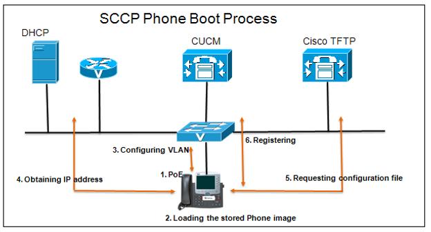 Cisco IP Phone Boot Process (SCCP & SIP)