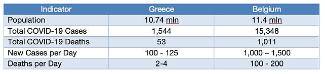 Greece-Belgium COVID 19 Comparison.png