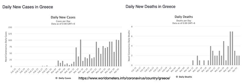 Greece Coronavirus 3 April.png