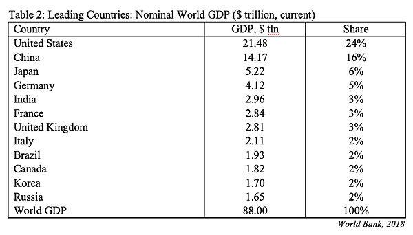 CIP 3 Countries by GDP.jpg