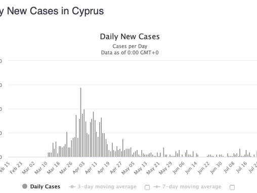 First Indications of the Coronavirus Second Wave