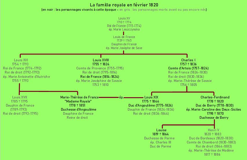 la famille royale en 1820.PNG