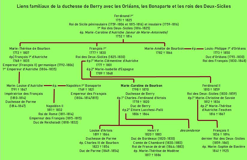 famille de la duchesse de Berry.PNG